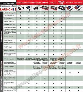 Comparatif Assurances Auto : tableau comparatif diagnostic auto launch obd 1 divers soreign photos club club ~ Medecine-chirurgie-esthetiques.com Avis de Voitures