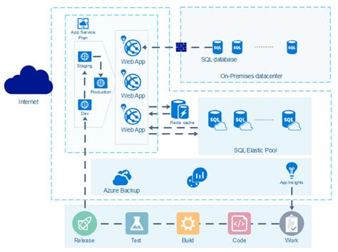 easy azure diagram software