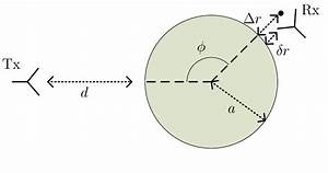 Experimental Geometry  The Receiving Horn Antenna  Rx  Is