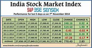 India Financial Market Index Bse Sensex , Nse Nifty ...
