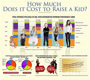 How Much Does It Cost To Raise A Kid Pictures, Photos, and ...