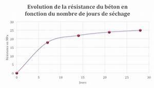 Temps De Sechage Carrelage : temps de s chage du b ton ~ Dailycaller-alerts.com Idées de Décoration