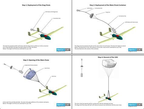 UAV Propulsion Tech - Propulsion, Servo and Parachute ...