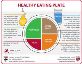 harvard revs myplate to create a guide to healthy better health better health