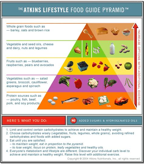 atkins diet pyramid food printable foods plan carb guide usda eating low pyramids version mediterranean diets weight loss healthy super