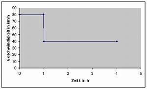 Anstieg Berechnen : mathematik klasse 11 ~ Themetempest.com Abrechnung