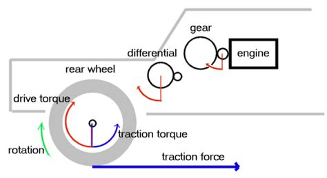Boat Slip Meaning by What Is The Difference Between Traction And Torque Quora