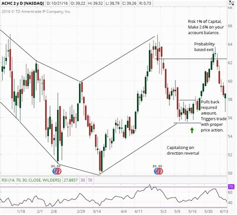 Swing Trading by Vantage Point Trading Stock Market Swing Trading