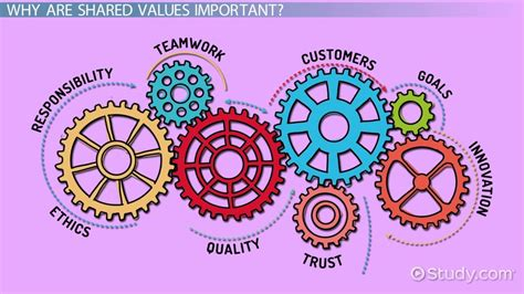 shared values   organization definition explanation