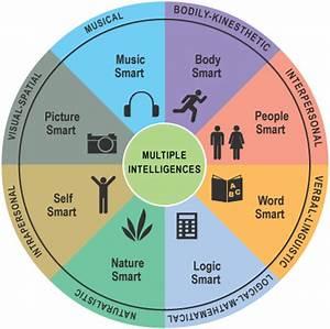 Howard Gardner's Multiple Intelligence Theory - Hook AP ...