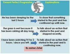 eld verbs present perfect images present perfect