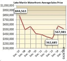 Martin Average Price by Lake Martin Quot Waterfront Quot Home Sales At Near December Peak