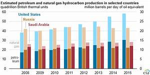 United States remains largest producer of petroleum and ...