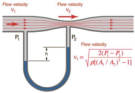 Venturi Flowmeter