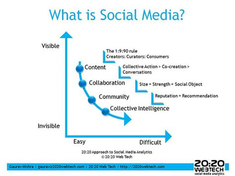 2020 Web Tech Approach To Social Media Analytics What Is