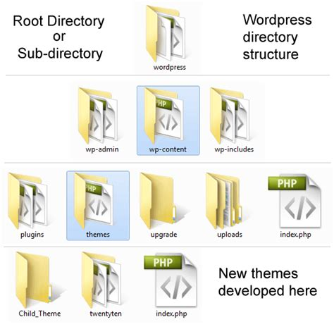 How To Create A Directory Within The Uploads