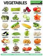 list of fruits and veg...
