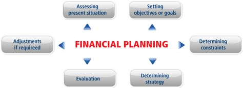 requirements of a financial plan investment planning india
