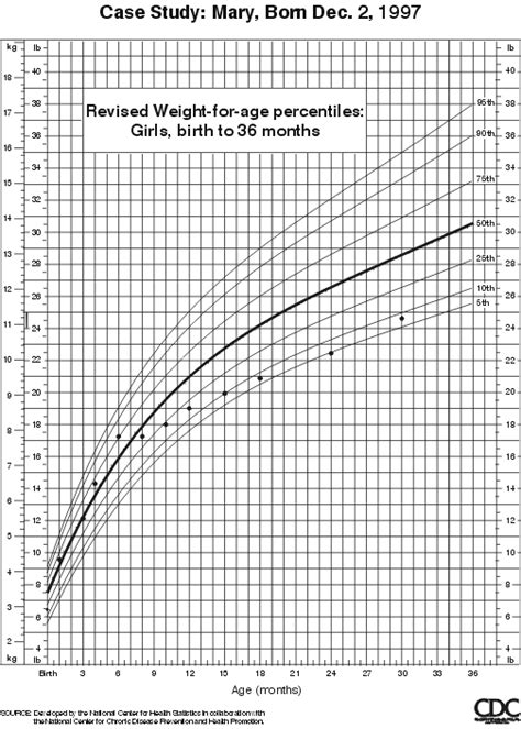 growth charts case study comparison     growth charts
