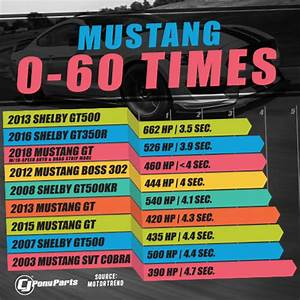 A Look at How Modern Ford Mustang 0-60 Times have Improved | Torque News