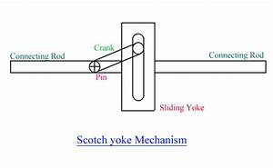 Scotch Yoke Mechanism Working Principle