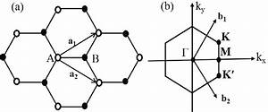 A  Honeycomb Lattice Structure Of Graphene  The Unit Cell