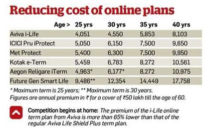 Geico has been trusted since 1936. What are the cheapest term insurance plans available in India? - Quora