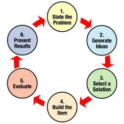 design engineering egfi for teachers the engineering design process