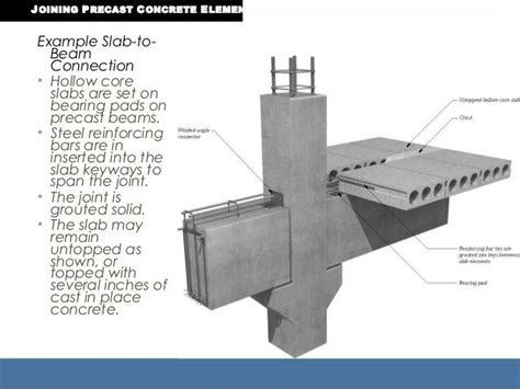 Example Slab to  Beam Connection ? Hollow core slabs are