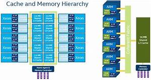 Intel Lines Up Thunderx Arm Against Xeons
