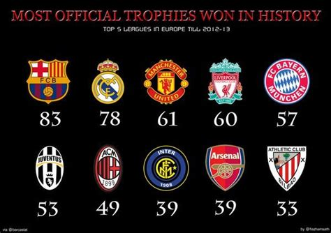 top  clubs    official trophies