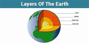 The Layers Of Earth