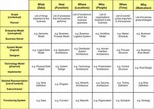 framework ea zachman With zachman framework template