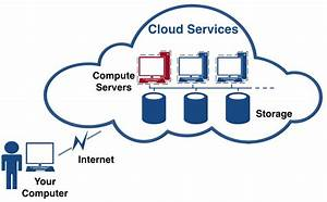 Diagram Of Cloud Storage