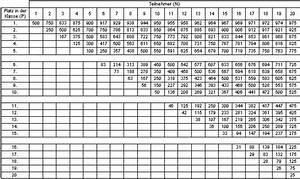 Abitur Schnitt Berechnen : punkte tabelle gesunde ern hrung lebensmittel ~ Themetempest.com Abrechnung