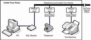 Dsl Internet Services Explained