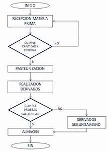 Yesid Ariza Osorio  El Diagrama De Flujo Como Herramienta