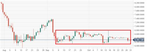 Btccad | a complete bitcoin cad cryptocurrency overview by marketwatch. Bitcoin price (BTC/USD) bounces further away from bottom of the range, promising price progress ...