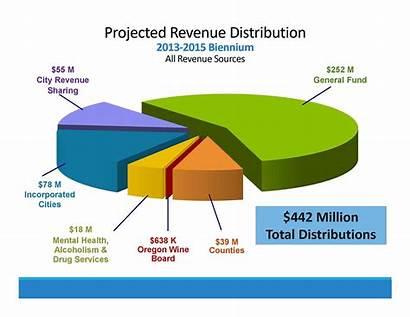 Revenue Projected Oregon Distribution Graph Liquor
