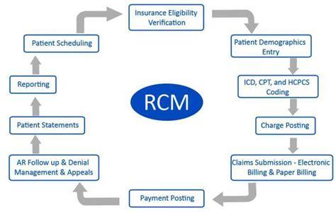 healthcare revenue cycle flowchart luxury health insurance