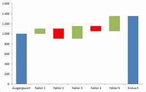 Pin Von Skill Day Auf Excel Charts