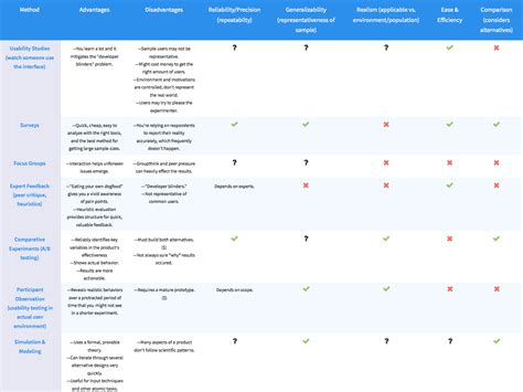 user testing methods comparison chart dzone agile