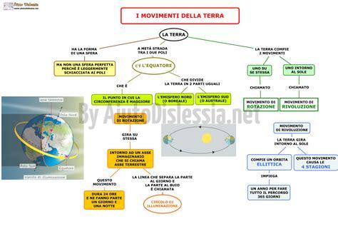 Circolo Di Illuminazione Della Terra by Il Sistema Terra Sc Media Aiutodislessia Net