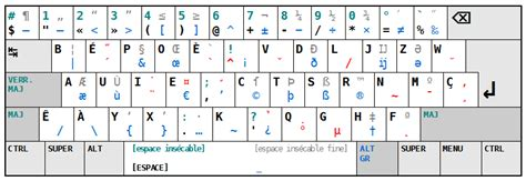 Alternative Keyboard Layouts List