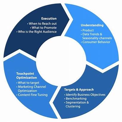 Analytics Customer Marketing Data Driven Centric Retailing