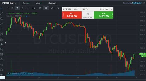 Tastytrade content is provided solely by tastytrade, inc. Buying Bitcoin With Giftcard Coinbase Btcusd - Jeff Monahan