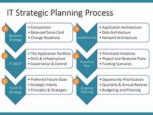it infrastructure project plan template - icab ita chapter 1 class 1 2 it strategy