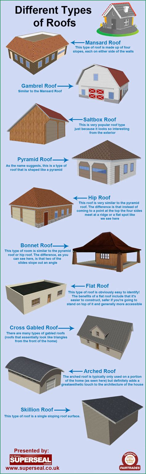 different types different types of roofs visual ly