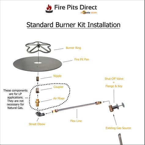Make your own propane fire pit burner. A Complete Guide to Building A Gas Fire Pit   Diy gas fire ...
