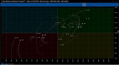 Rotation Relative Graphs Graph Rrg Optuma Motion